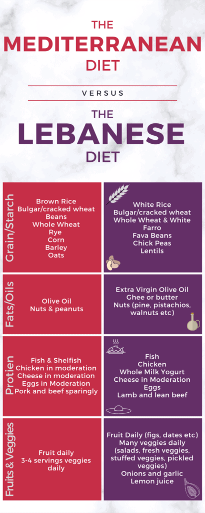 Is Lebanese food considered Mediterranean? What is considered Mediterranean food? Is Lebanese food on the Mediterranean diet? Check out this info comparing the Mediterranean diet and Lebanese cuisine infographic. Find out what is the difference between Lebanese food and Mediterranean food. Check out these examples of Mediterranean food and examples of Lebanese cuisine